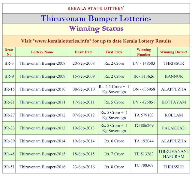 Thiruvonam Bumper-2017 Winning Statics