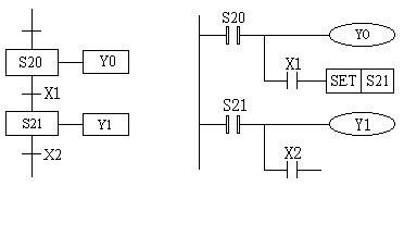Mitsubishi FX series PLC stepping instructions (STL/RET