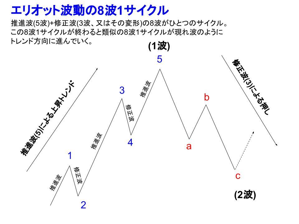 エリオット波動とフィボナッチ比率の関係