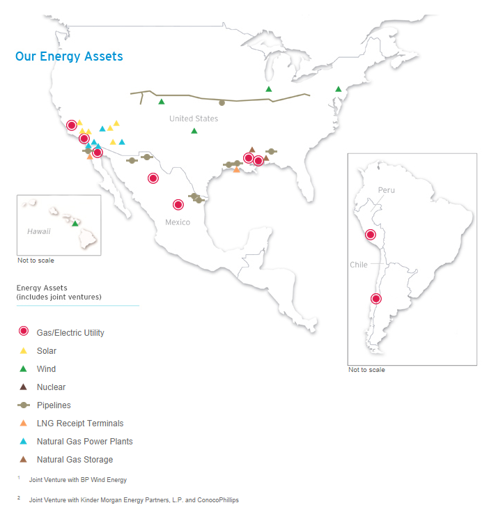 Supply Chain Management: Sempra Energy: The Supply Chain