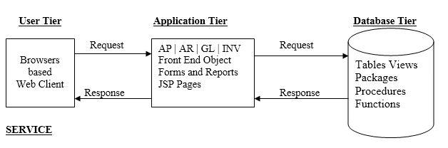 Application architecture single tier architecture two for 5 tier architecture