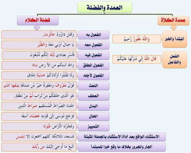 """انفراد.... كل قواعد اللغة العربية لطلاب """"ابتدائي - اعدادي - ثانوي"""" في صورة لوحات مبسطة مع الشرح والتدريبات 32"""