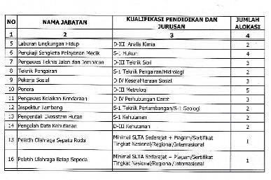 Penerimaan Cpns Jawa Barat 2013 Cpns Info Pengumuman Pendaftaran Soal Cat Honorer K2 Jika Anda Ingin Mengikut Seleksi Penerimaan Cpns Provinsi Jawa Tengah