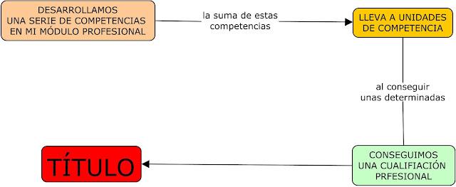 COMO SE HACE LA PROGRAMACIÓN DIDÁCTICA POR  COMPETENCIAS  EN FORMACIÓ