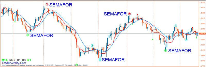 Forex-Semafor-indicator