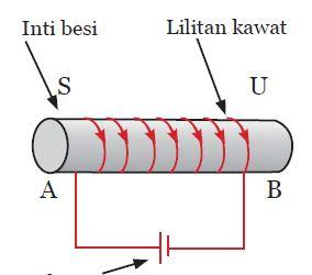 Induksi Elektromagnet