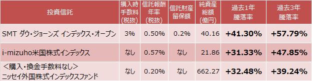 SMT ダウ・ジョーンズ インデックス・オープン、i-mizuho米国株式インデックス、<購入・換金手数料なし>ニッセイ外国株式インデックスファンドの成績比較表