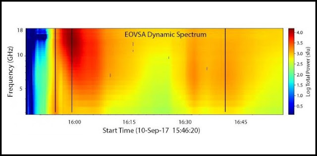 expanded owens valley solar array reveals new insights into solar flares explosive energy releases