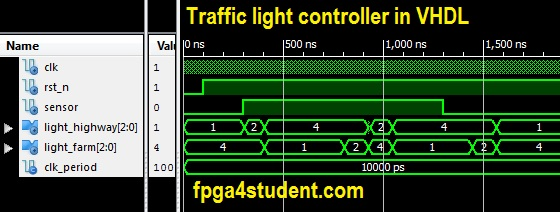 VHDL code for Traffic light controller