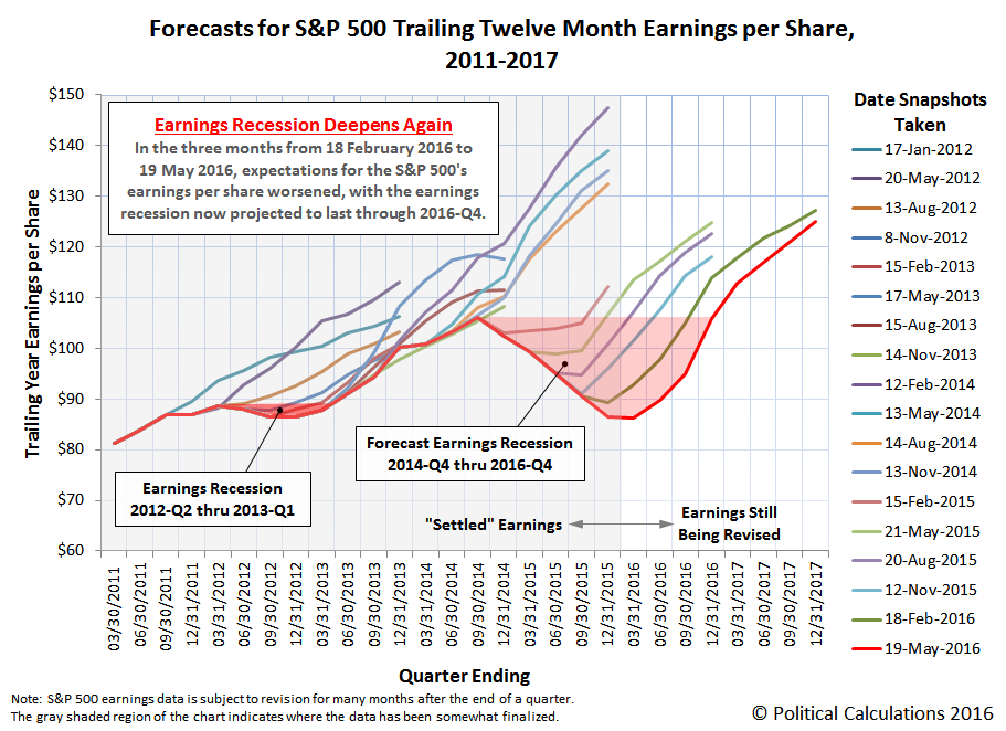 Forecasts for S&P 500 Trailing Twelve Month Earnings per Share, 2010-2017, Snapshot on 19 May 2016