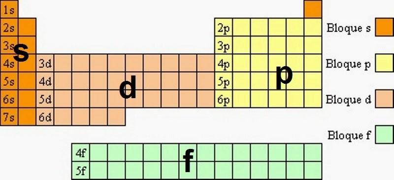 Tabla peridica 9 ubicacin de los elementos por su configuracin considerando el ltimo subnivel en la distribucin electrnica de los elementos stos se clasifican en cuatro bloques s p d f lo que permite urtaz Gallery