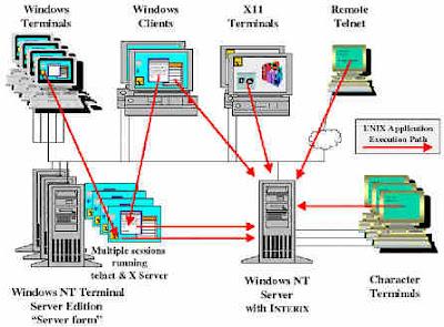 Pengertian Sistem Operasi MultiUser