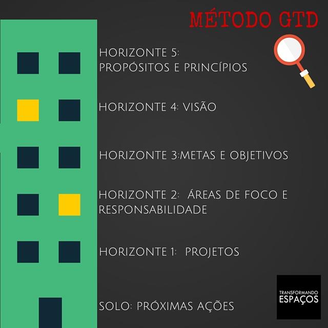 Os horizontes do método GTD
