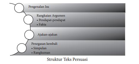 Rpp Teks Persuasi Kd 3 14 Kelas Viii 2 Zuhri Indonesia