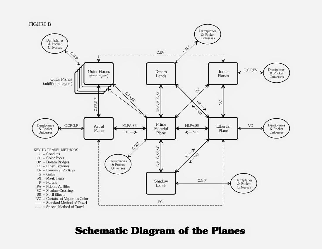Save Vs Dragon Finalizing My Planar Cosmology