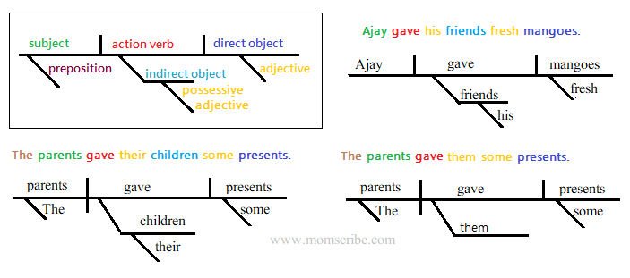 Sentence Diagram How To Structure A Simple Sentence Diagram Momscribe