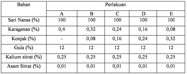 Agustus 2016 analisis pangan prosedur dan tahapan serta formulasi jelly drink nanas dengan karagenan dan konjak sebagai hidrokoloid ccuart Gallery