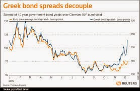 Greece bond spreads