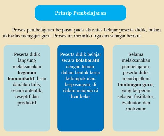 Prinsip Pembelajaran