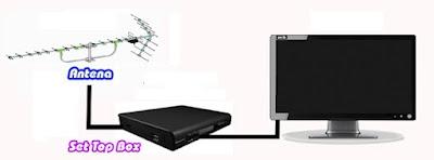 Pemasangan alat penerima Siaran TV Digital
