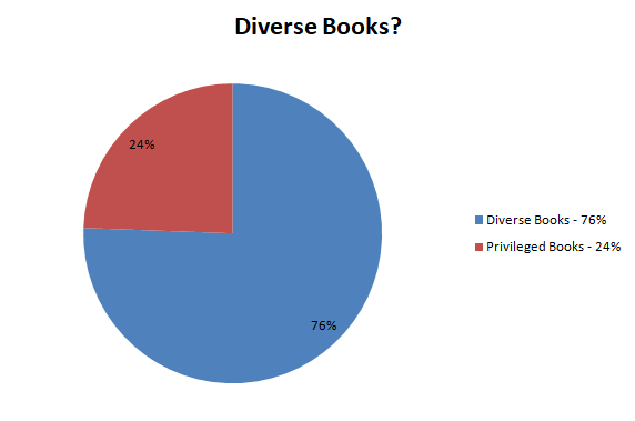 Diverse Books? Pie Chart