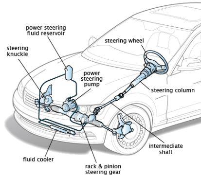 Steering Gear Mechanism