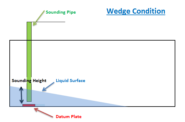 PETROLEUM PRODUCTS INSPECTION IN THE OIL INDUSTRY: THE WEDGE FORMULA