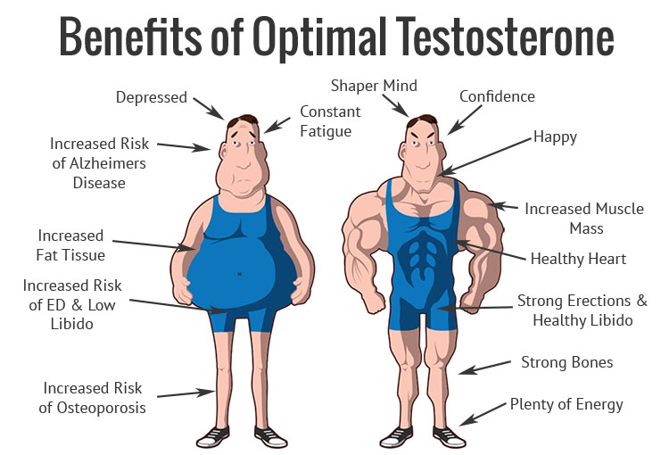 signs of low testosterone levels in men
