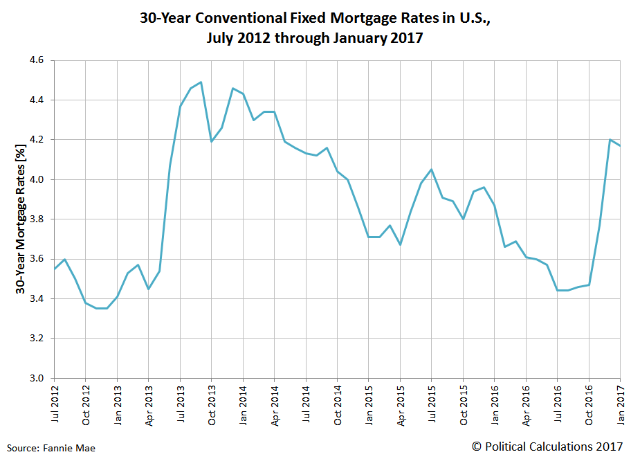 30-Year Conventional Fixed Mortgage Rates in U.S., July 2012 through January 2017
