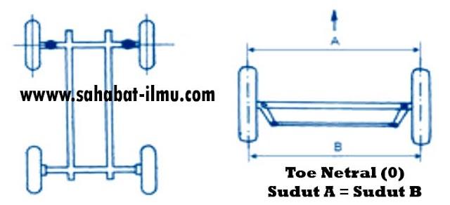 Materi Sudut Toe - Pengertian, Fungsi, dan Pengaruh Toe In dan Toe Out