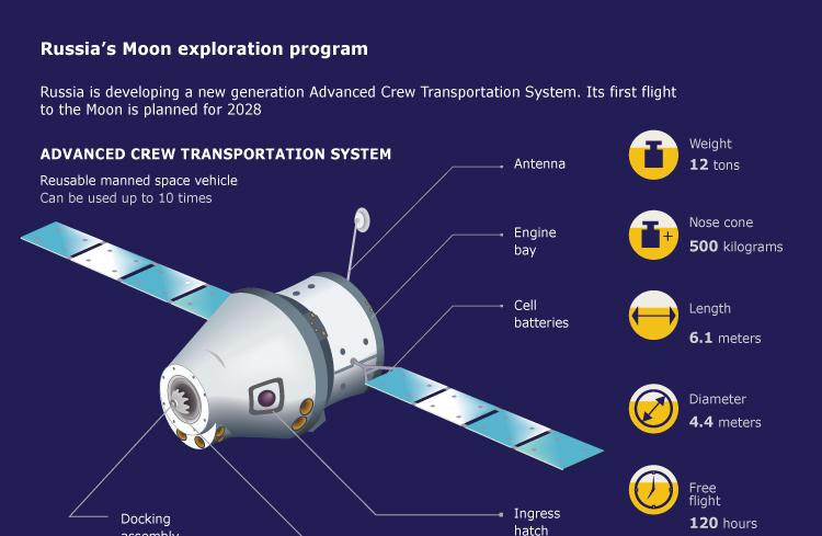 advanced manned spacecraft - photo #48
