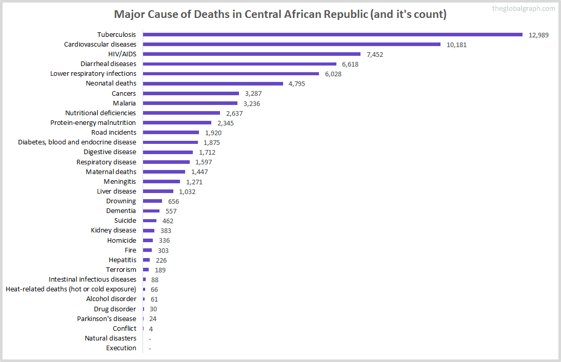 Major Cause of Deaths in Central African Republic (and it's count)
