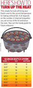 Dutch Oven Heat Guide