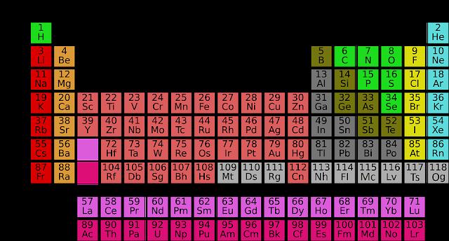 Muhammad imran chemistry institute wonderful facts of periodic periodic table urtaz Gallery