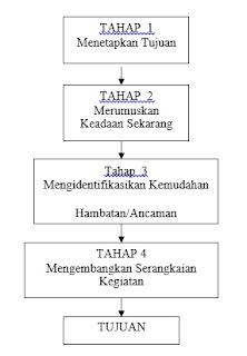 tahap+dasar+perencanaan