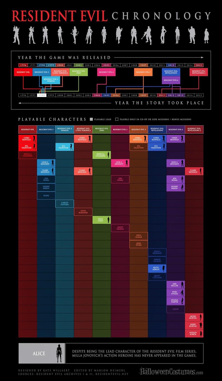 Resident Evil Chronology