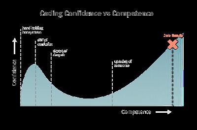 منحنى النمو فى مجال البرمجة: العلاقة بين ثقتك فى الكود وقدرتك على كتابة الكود بمهارة قوية