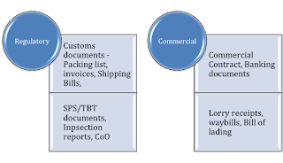 Image of documents for exports