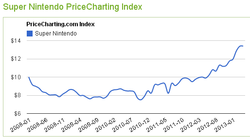 SNES Price Index