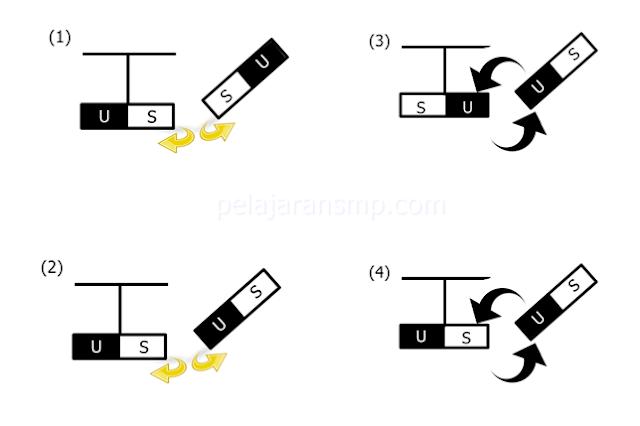 Ulangan Harian 30 Soal Materi Magnet, Medan Magnet, dan Induksi Elektromagnetik Beserta Kunci Jawabannya