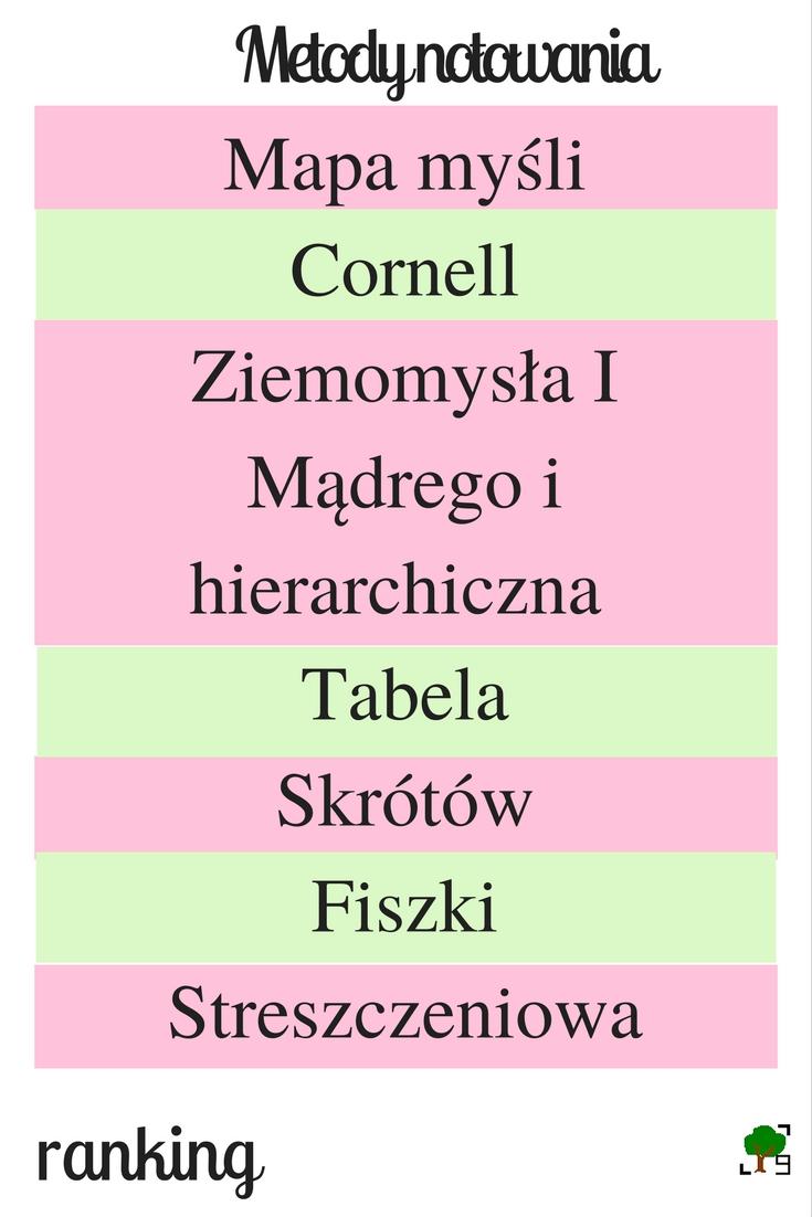 metoda cornella, Ziemomysł I Mądry, hierarchiczna, tabela, fiszki, streszczeniowe notowanie