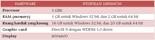 Spesifikasi Hardware Minimum untuk Menginstal Windows 10