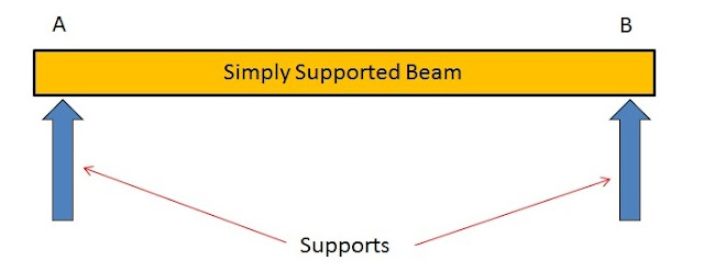 Types of Beams: Simply Supported Beam