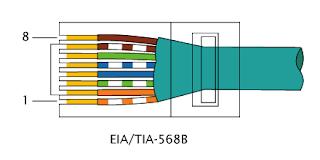 Cara Memasang Kabel RJ-45 Dengan Mudah