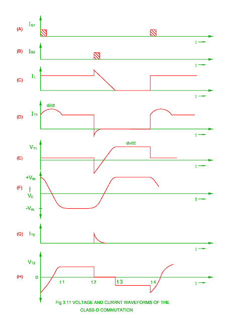 class-d-commutation-waveforms.png