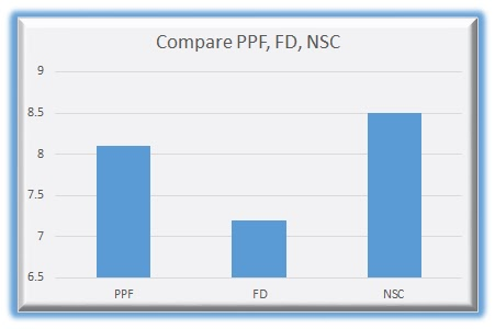 Is nsc maturity amount taxable