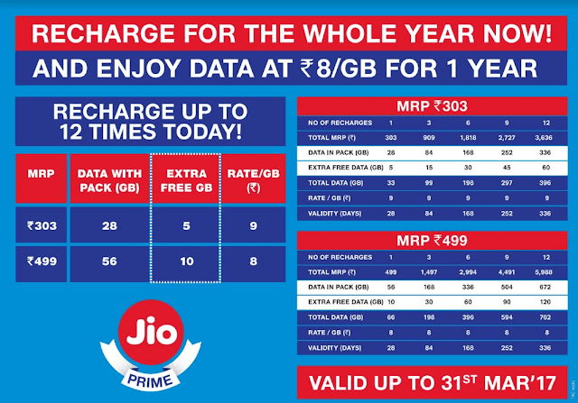 Reliance Jio Prime Recharge Offer brings you 4G Data at Rs 8/GB for 1 year 3