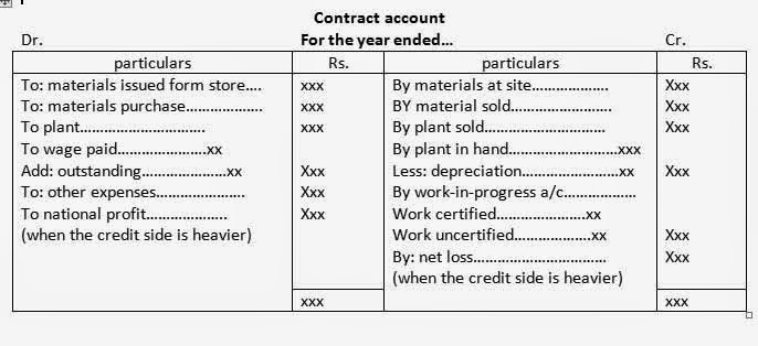 contract costing Advertisements: in this article we will discuss about:- 1 definition of contract costing 2 features of contract costing 3 accounting procedure for contract costing.