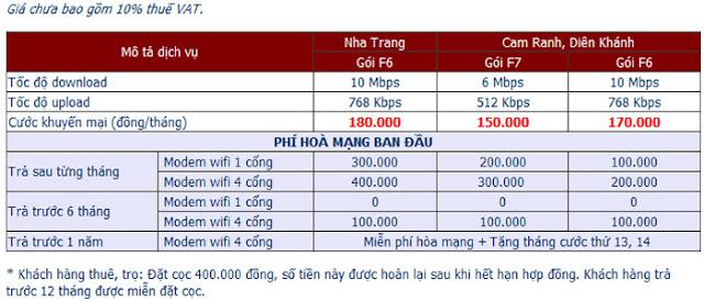 Đăng Ký Lắp Mạng Internet FPT Tại Phương Sài TP Nha Trang 1