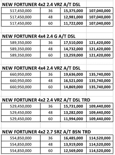 Promo Kredit Fortuner Terbaru Termurah DP 100 Jutaan